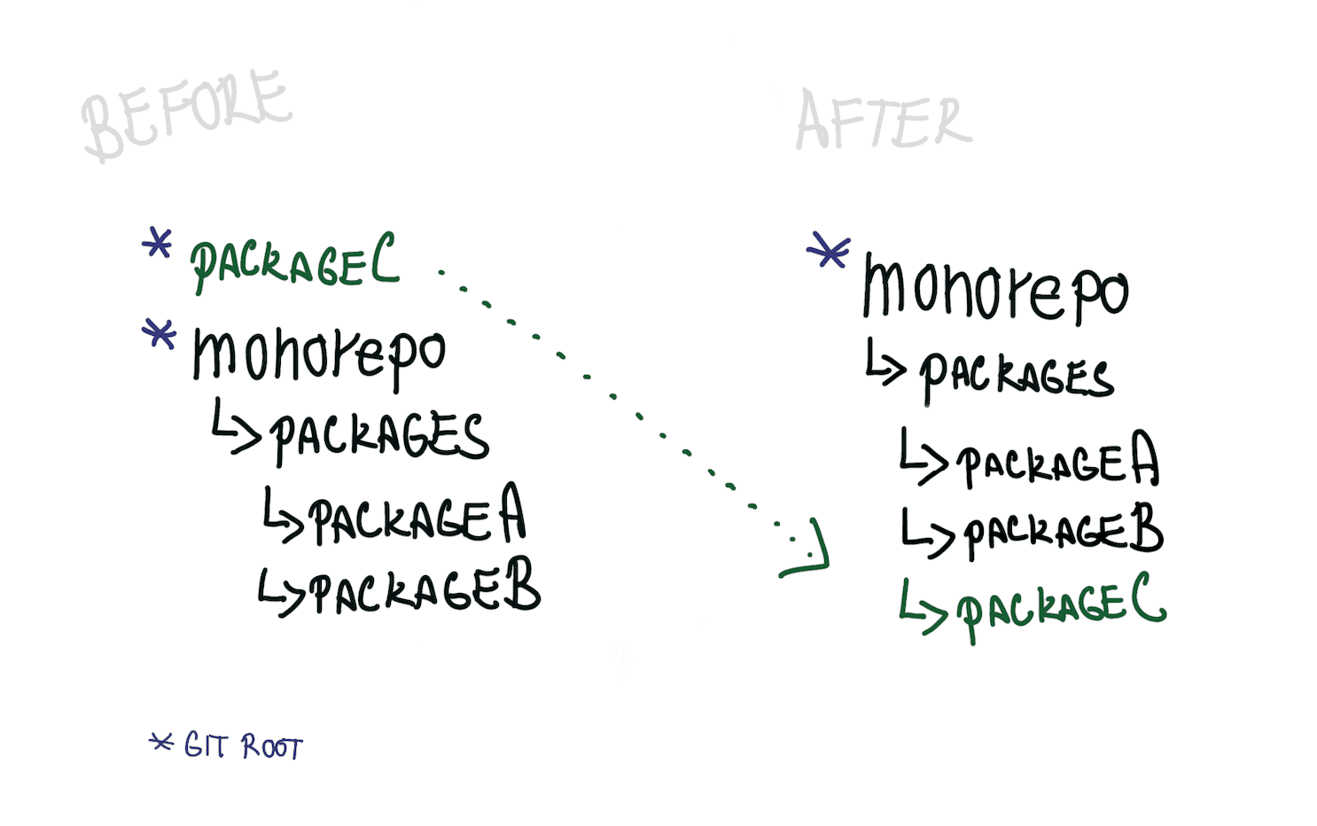 Folder structure before and after merge